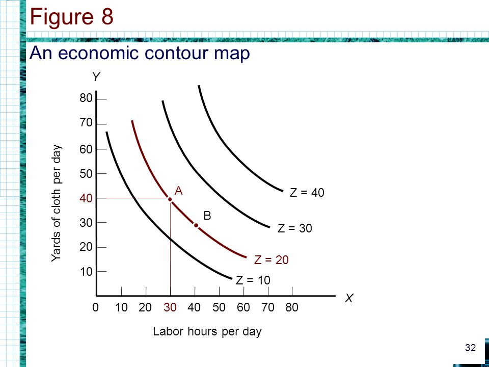 Figure 8 An economic contour map Y 10 20 30 40 50 60 70 80