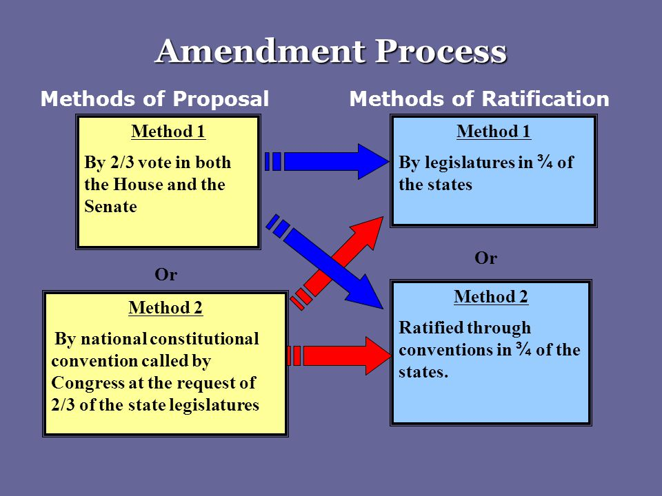 Amendment Process Methods of Proposal Methods of Ratification Method 1