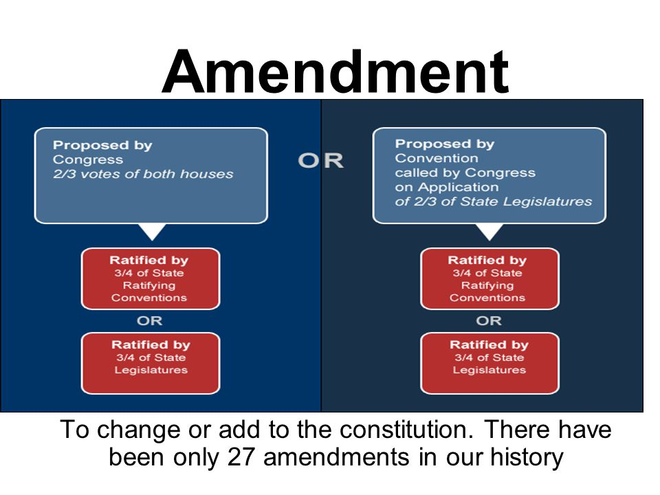Amendment To change or add to the constitution. There have been only 27 amendments in our history