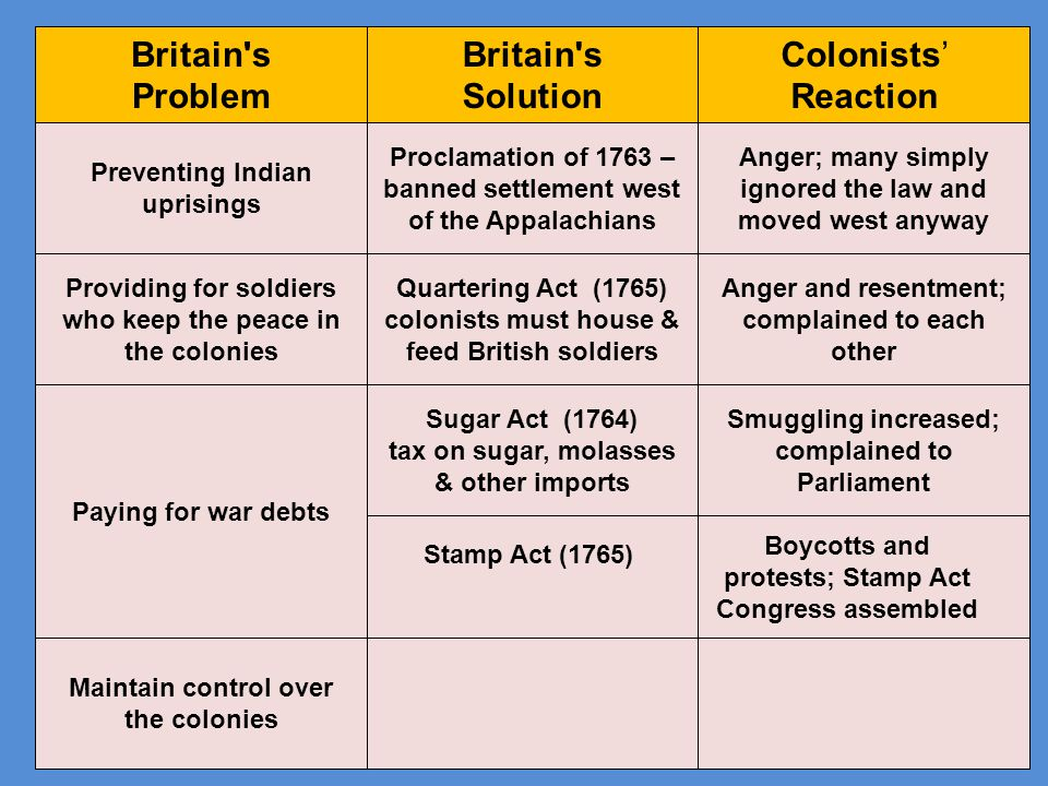 Britain s Problem Britain s Solution Colonists' Reaction