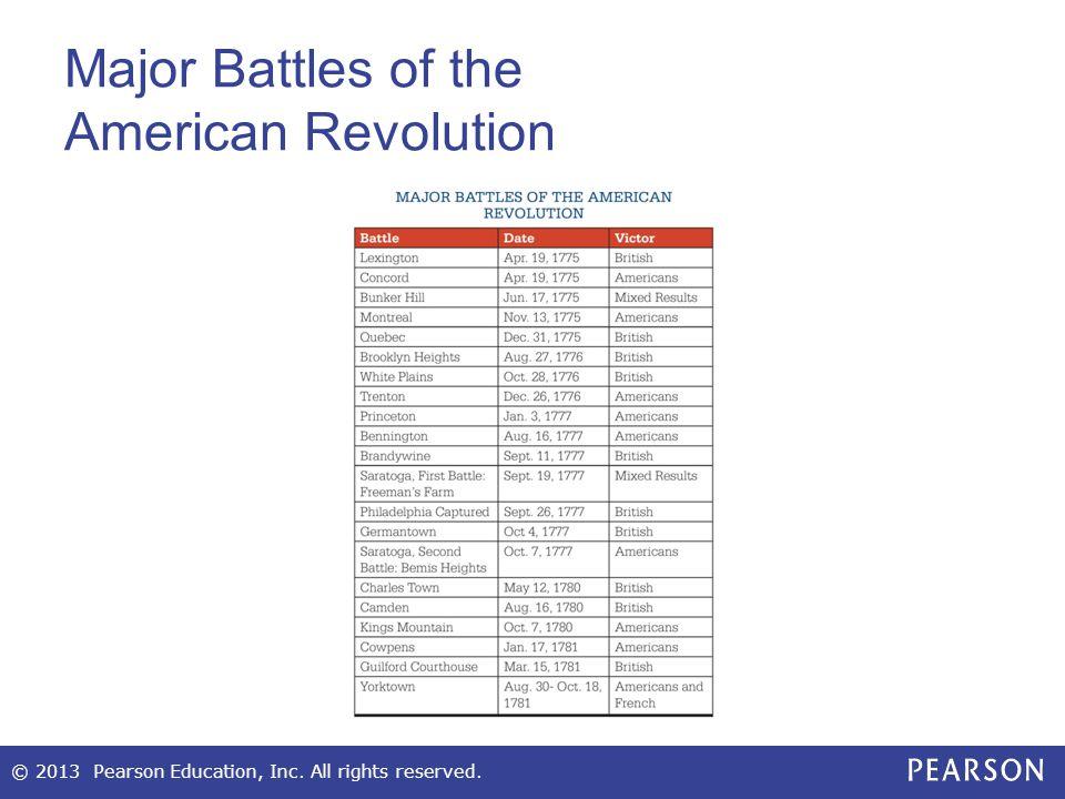 Major Battles of the American Revolution