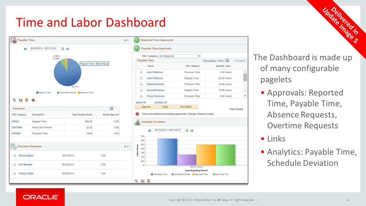 Time and Labor Dashboard