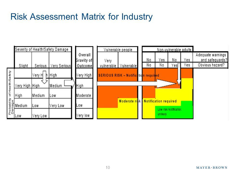 Risk Assessment Matrix for Industry