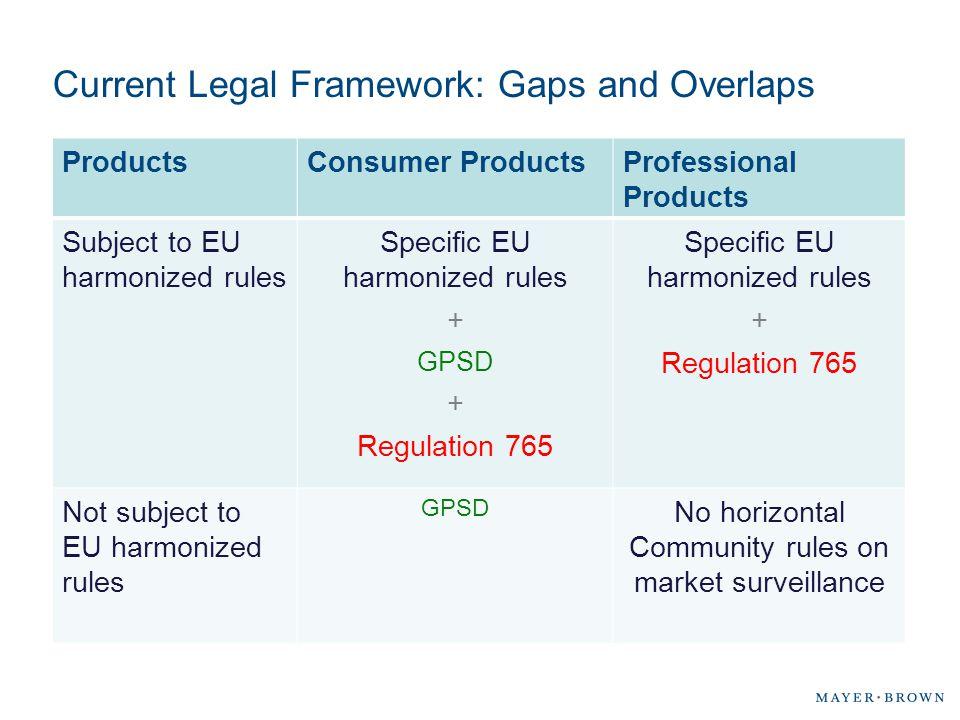 Current Legal Framework: Gaps and Overlaps