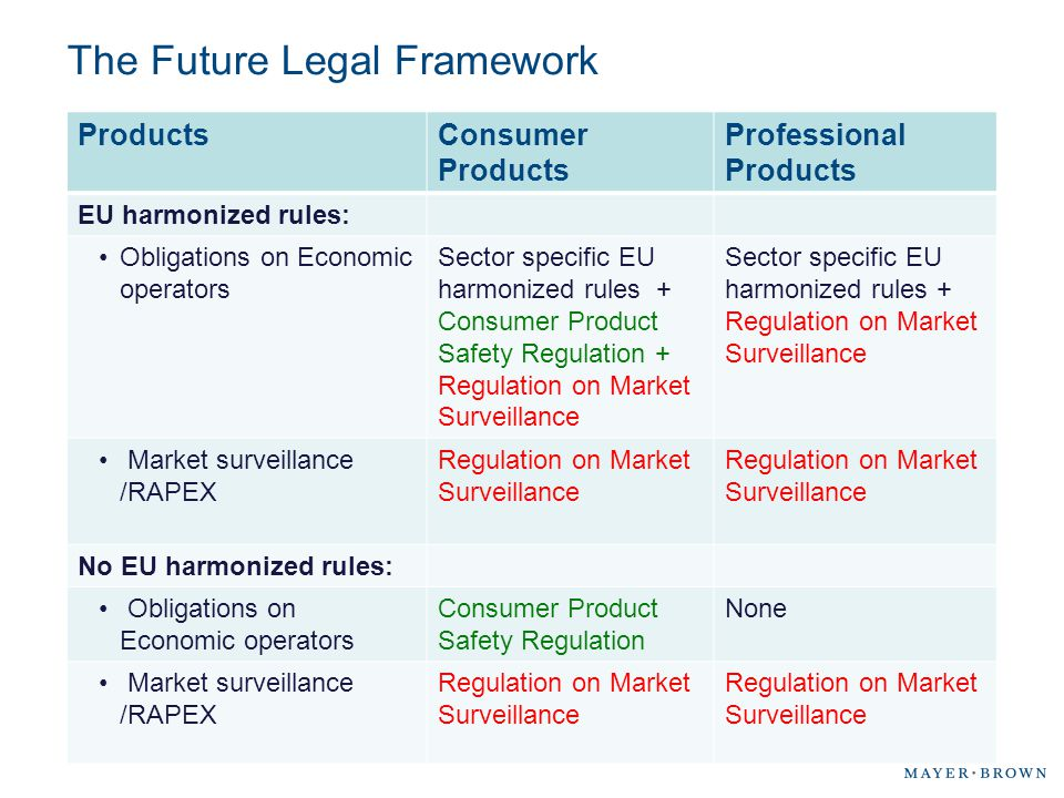 The Future Legal Framework