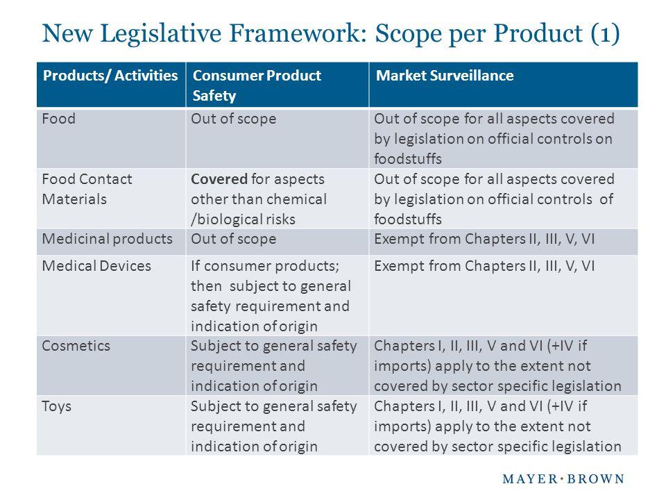 New Legislative Framework: Scope per Product (1)