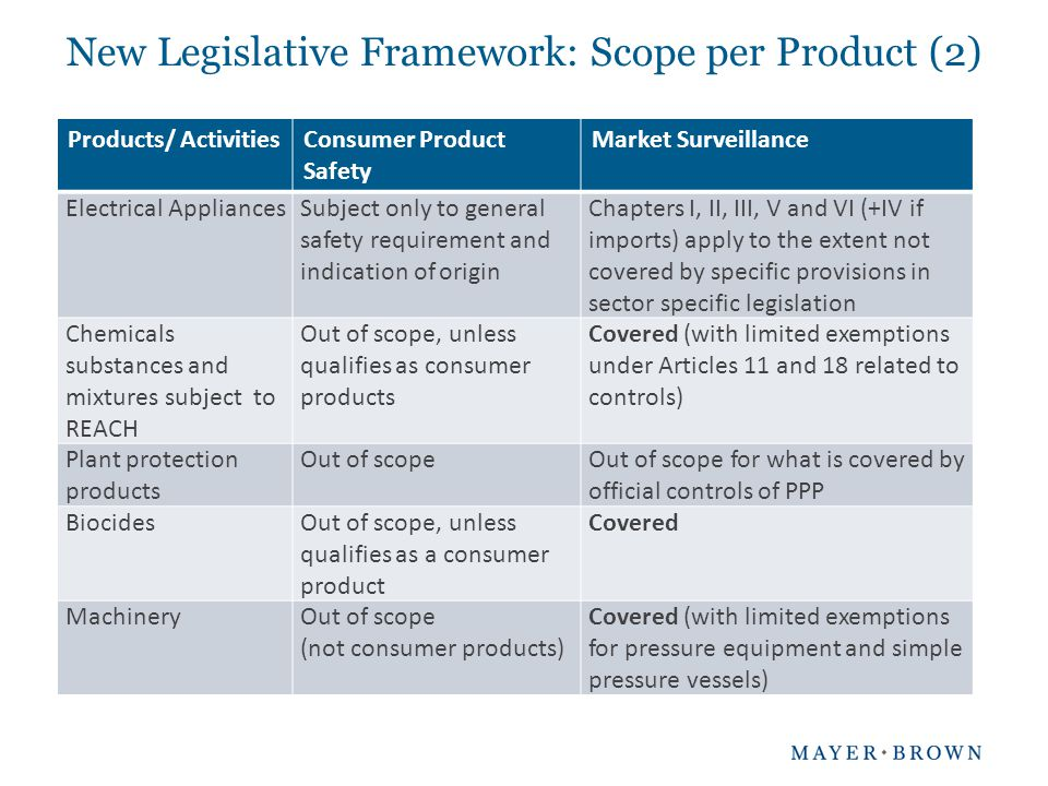 New Legislative Framework: Scope per Product (2)