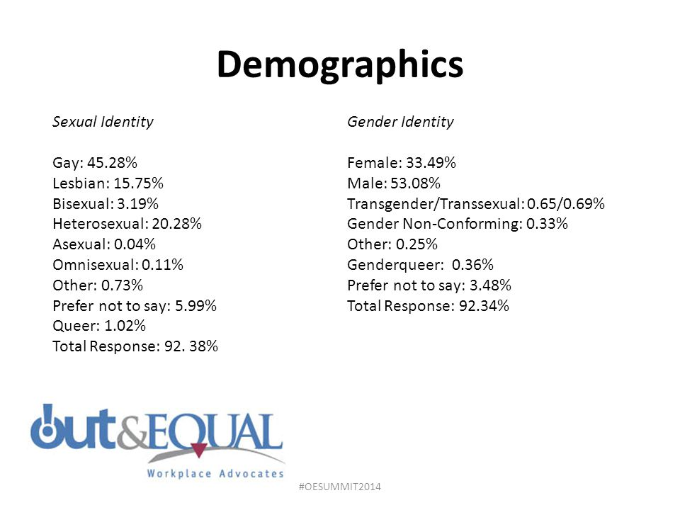 Demographics Sexual Identity Gay: 45.28% Lesbian: 15.75%