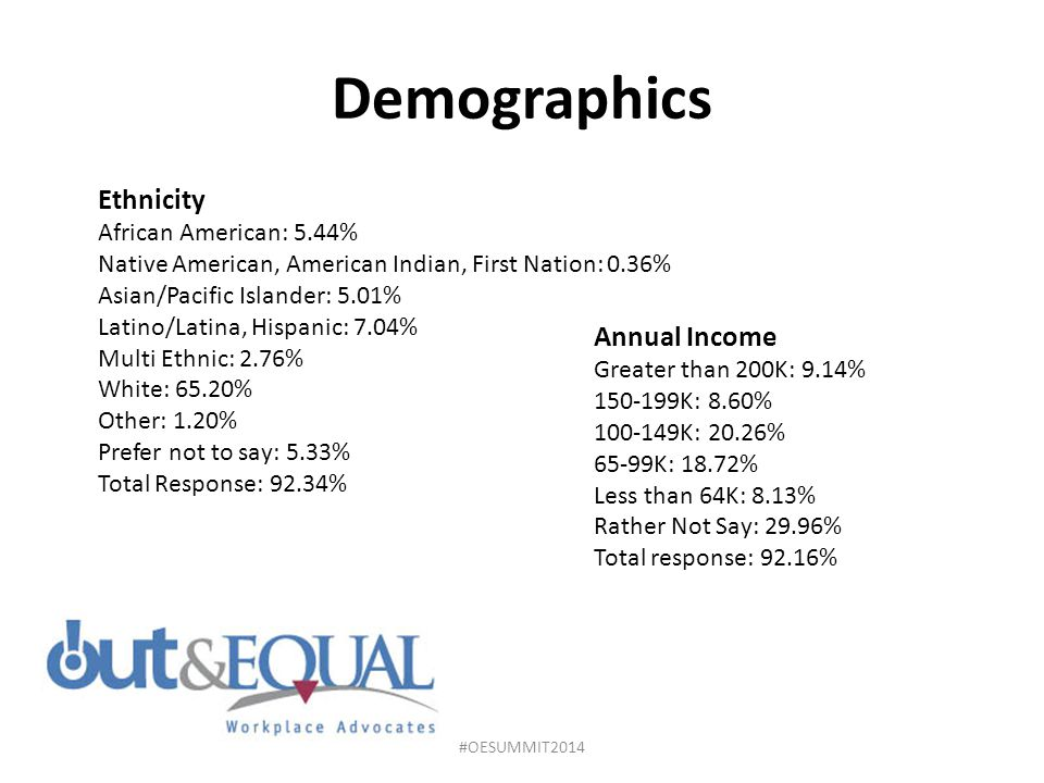 Demographics Ethnicity Annual Income African American: 5.44%
