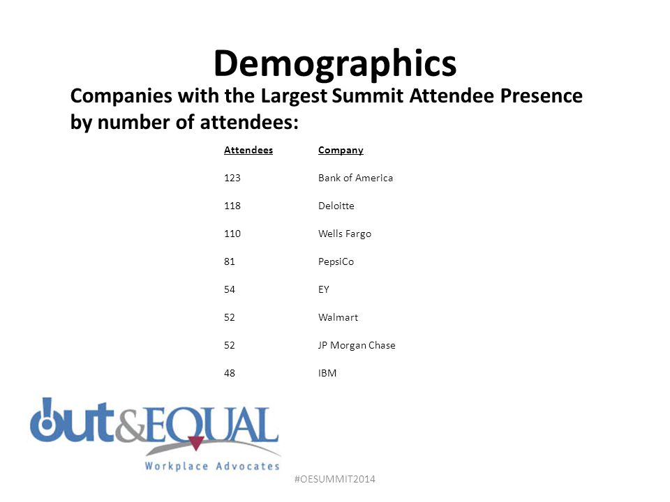 Demographics Companies with the Largest Summit Attendee Presence by number of attendees: Attendees.