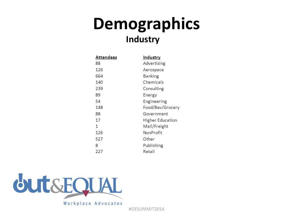 Demographics Industry Attendees Industry 88 Advertising 126 Aerospace