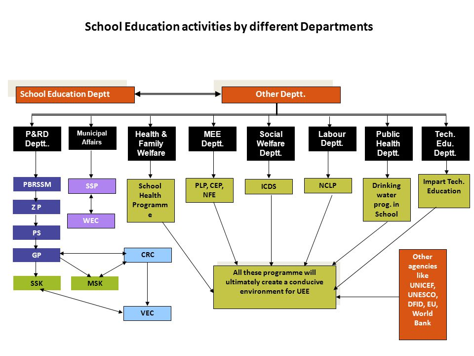 School Education activities by different Departments