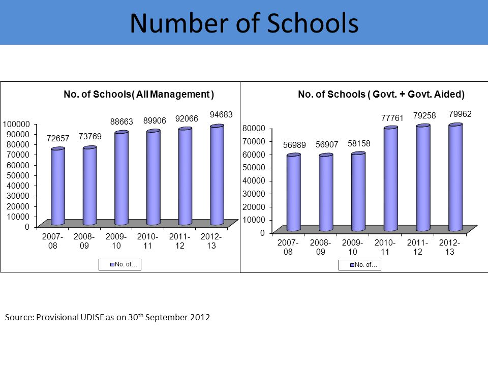 Number of Schools Source: Provisional UDISE as on 30th September 2012