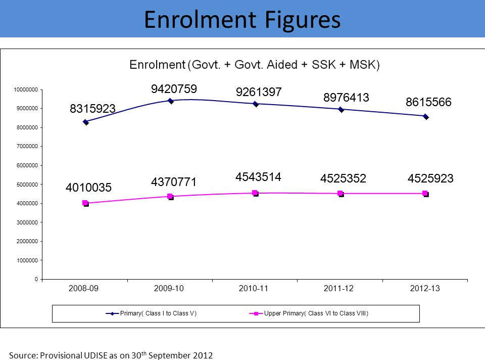 Enrolment Figures Source: Provisional UDISE as on 30th September 2012