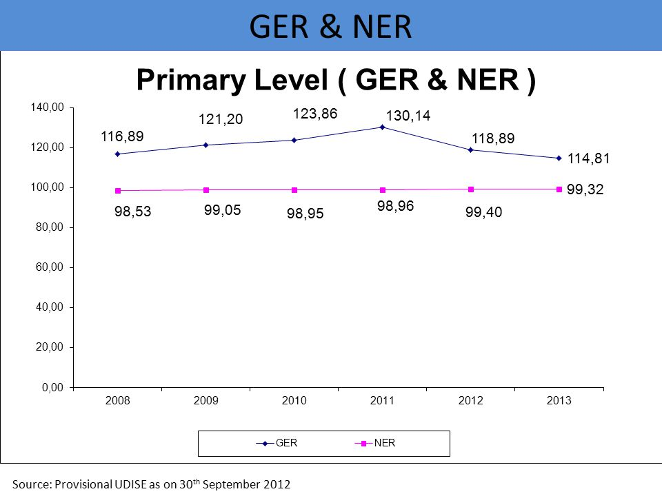 GER & NER Source: Provisional UDISE as on 30th September 2012