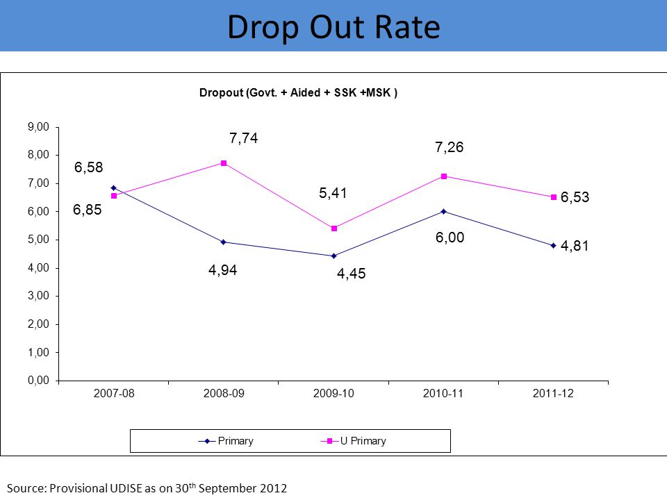 Drop Out Rate Source: Provisional UDISE as on 30th September 2012