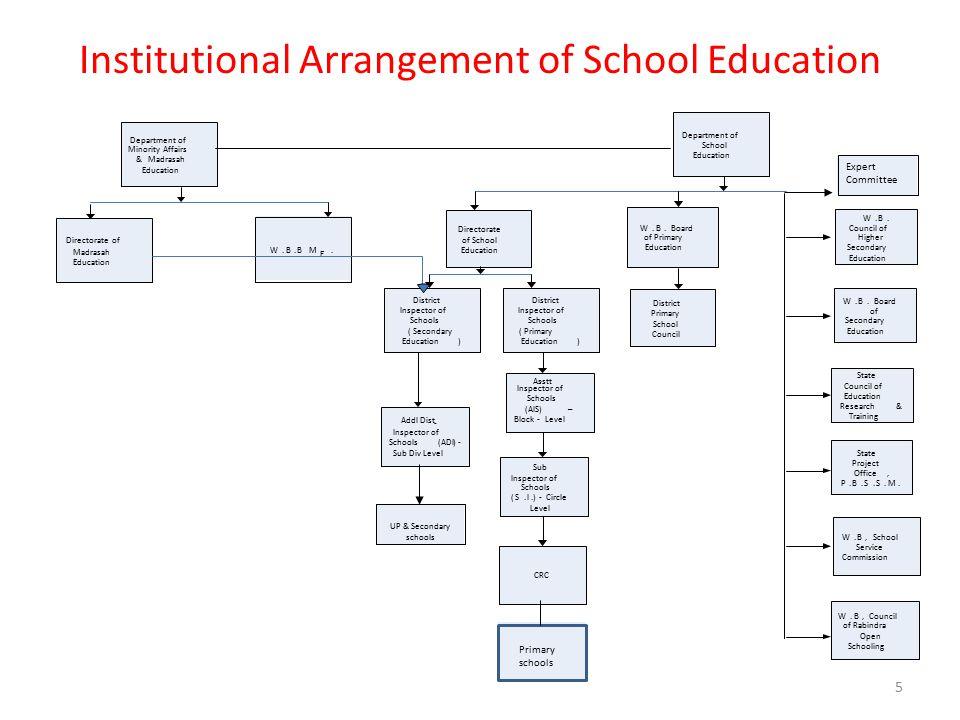 Institutional Arrangement of School Education