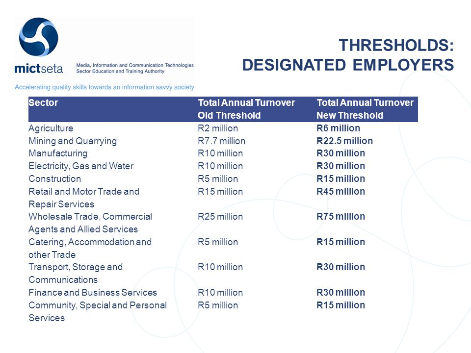 THRESHOLDS: DESIGNATED EMPLOYERS Sector Total Annual Turnover