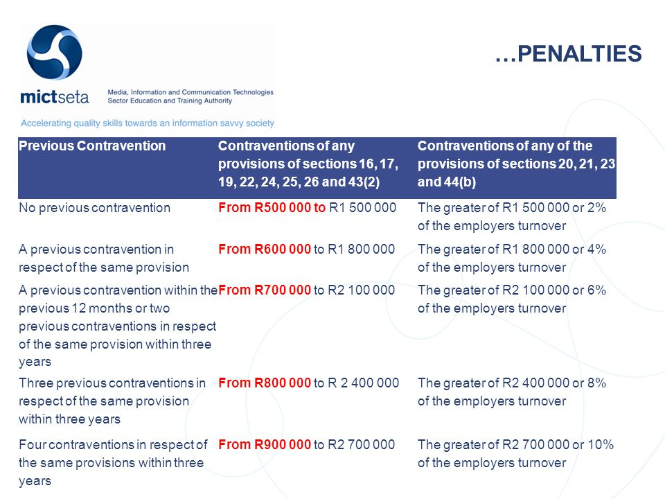…PENALTIES Previous Contravention