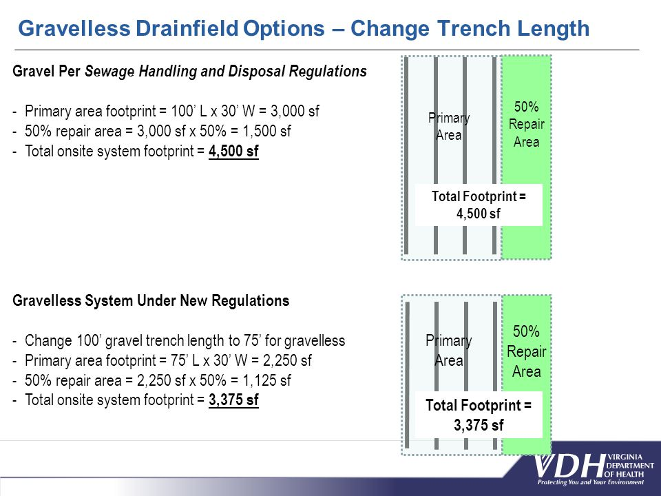 Gravelless Drainfield Options – Change Trench Length