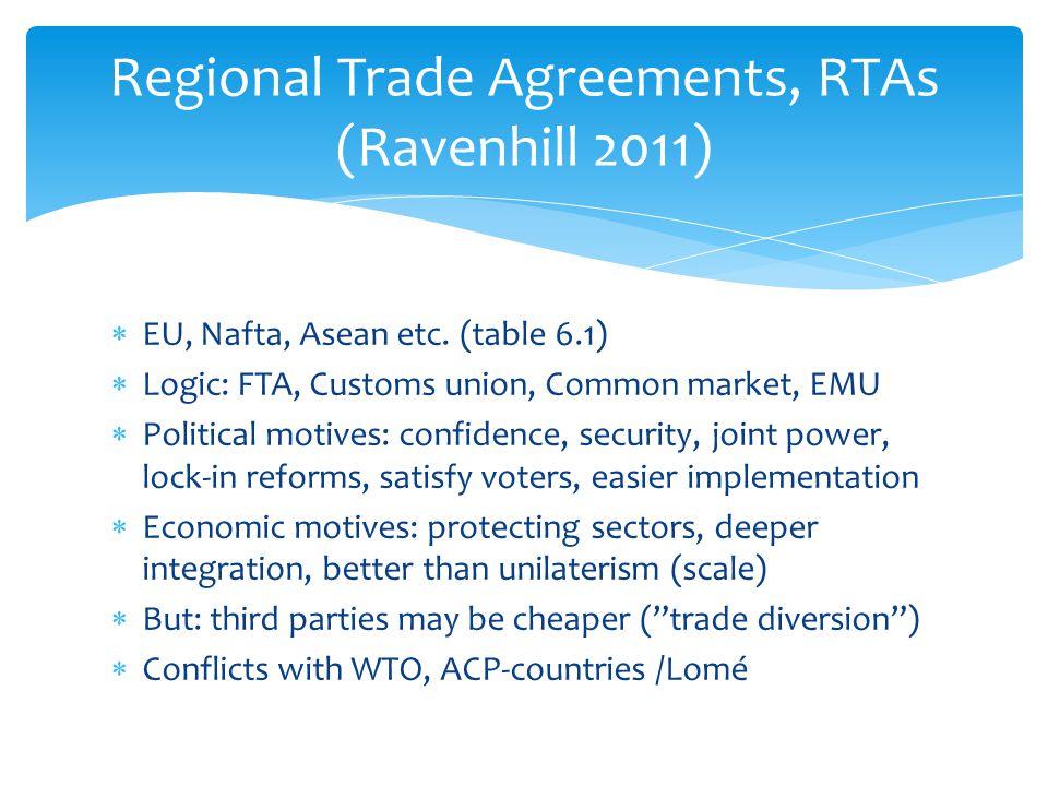 Regional Trade Agreements, RTAs (Ravenhill 2011)
