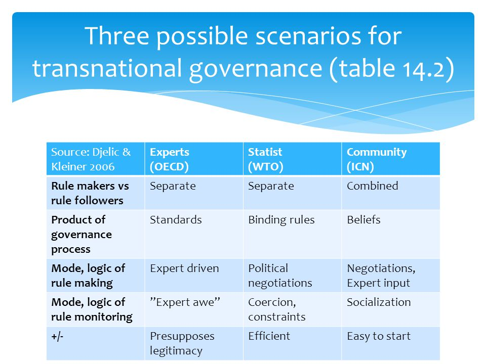 Three possible scenarios for transnational governance (table 14.2)