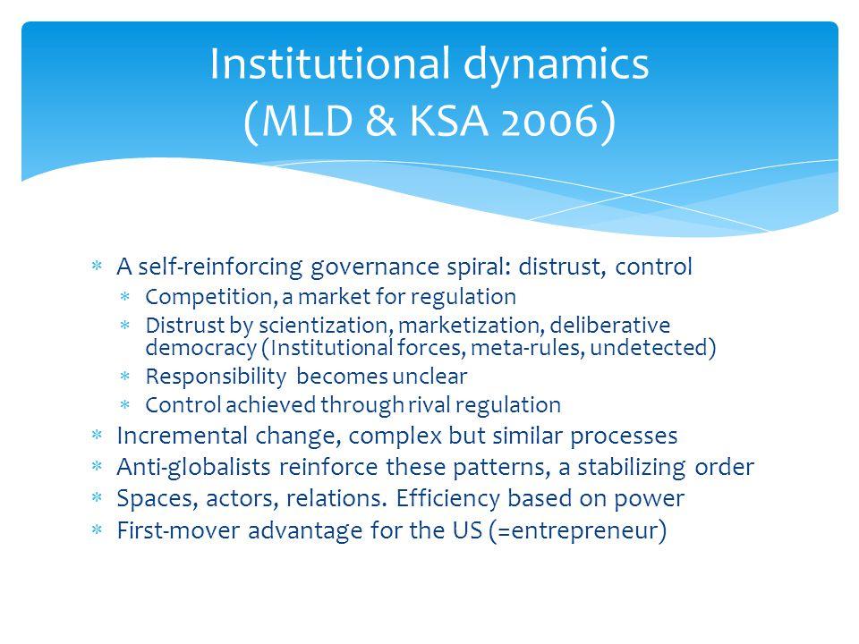 Institutional dynamics (MLD & KSA 2006)