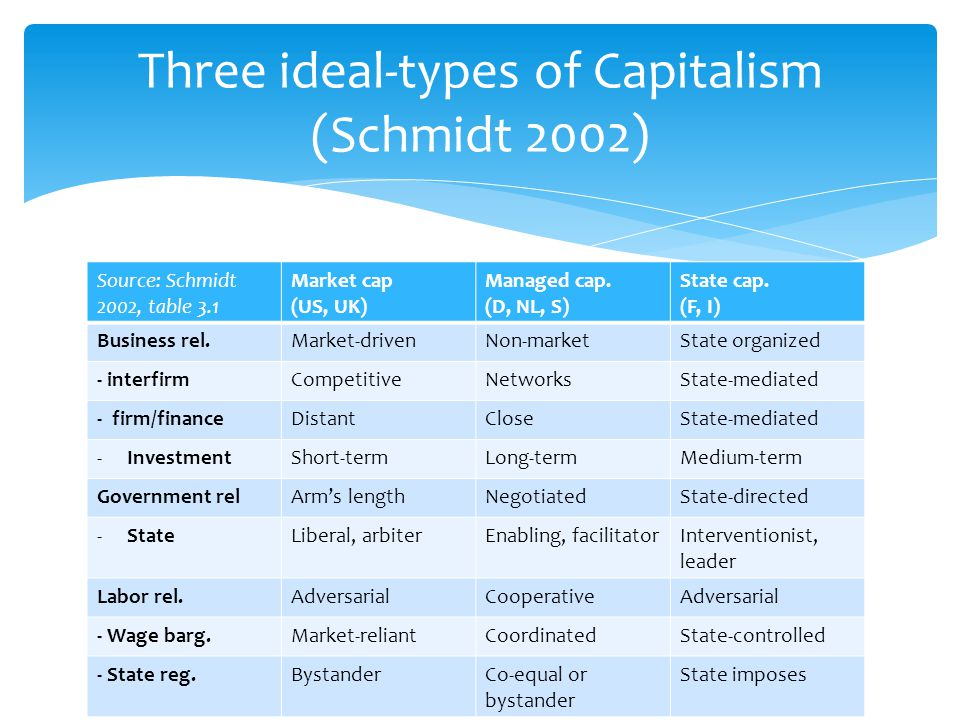 Three ideal-types of Capitalism (Schmidt 2002)