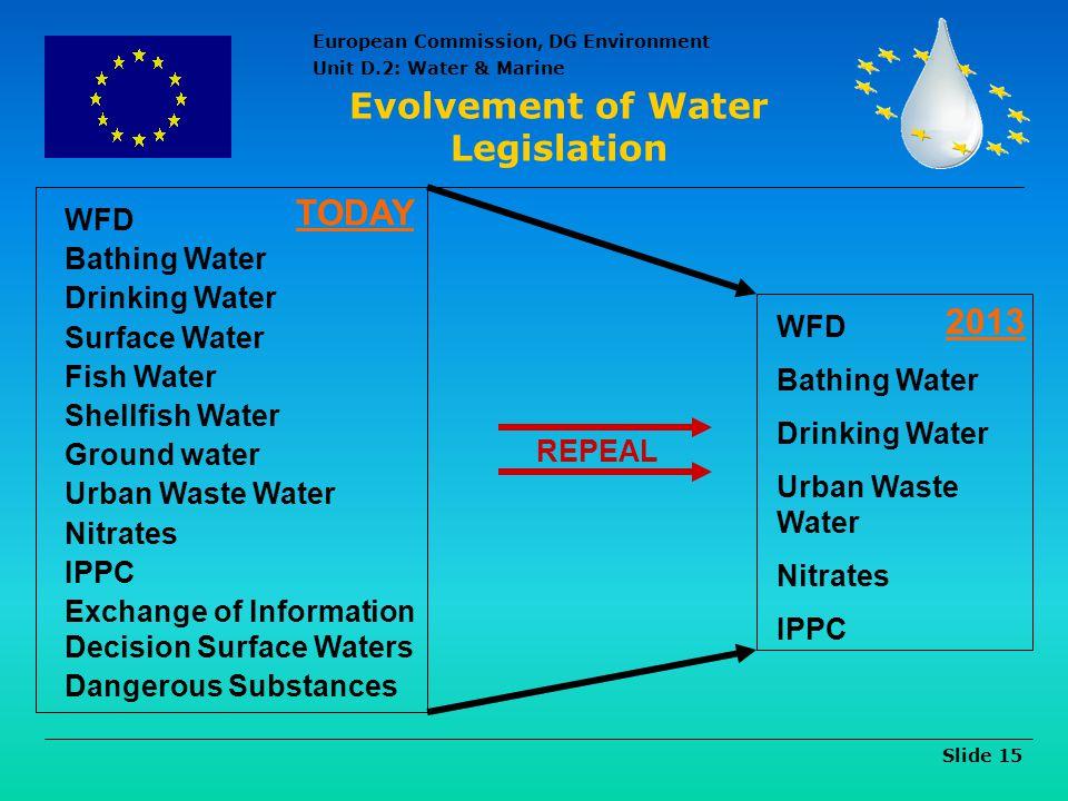Evolvement of Water Legislation