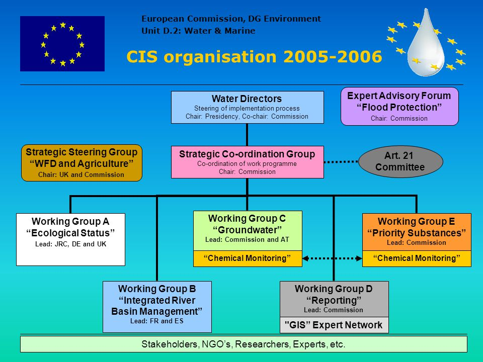 CIS organisation 2005-2006 Expert Advisory Forum Flood Protection