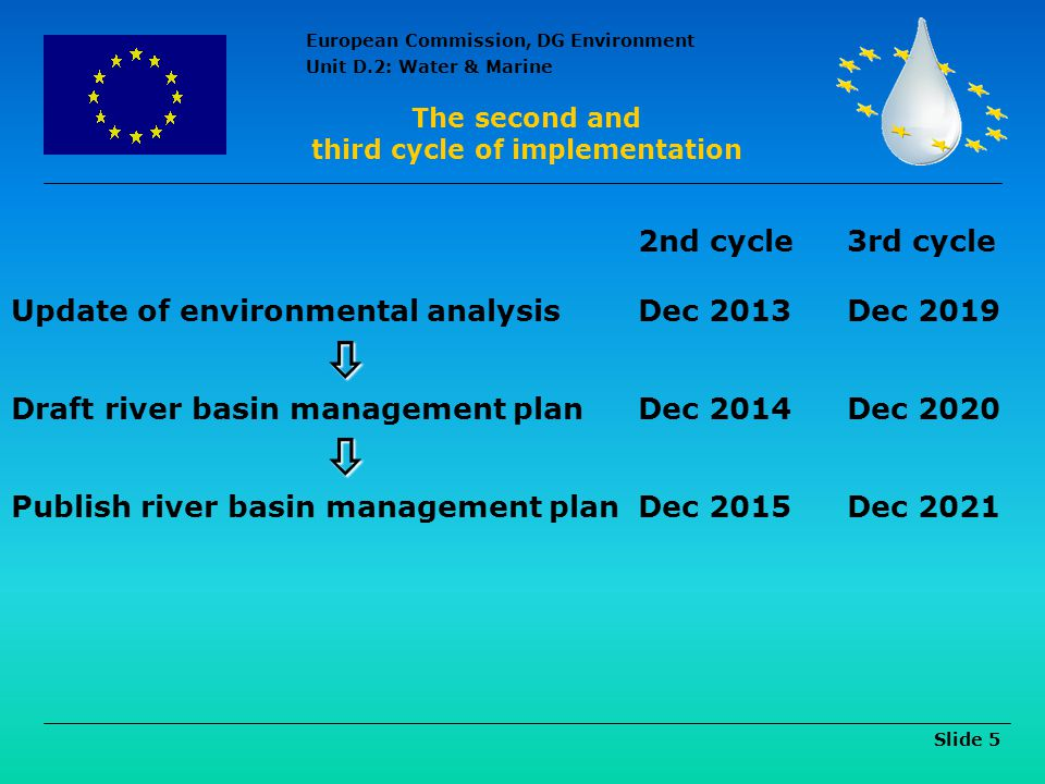 third cycle of implementation