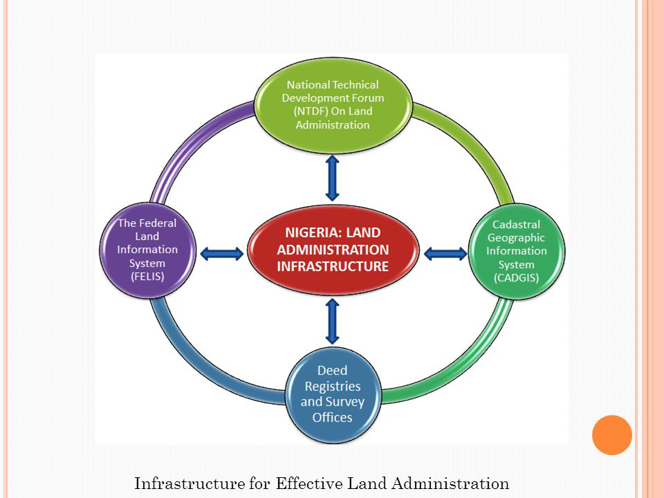 Infrastructure for Effective Land Administration