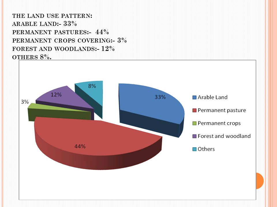 the land use pattern: arable land:- 33% permanent pastures:- 44% permanent crops covering:- 3% forest and woodlands:- 12% others 8%.