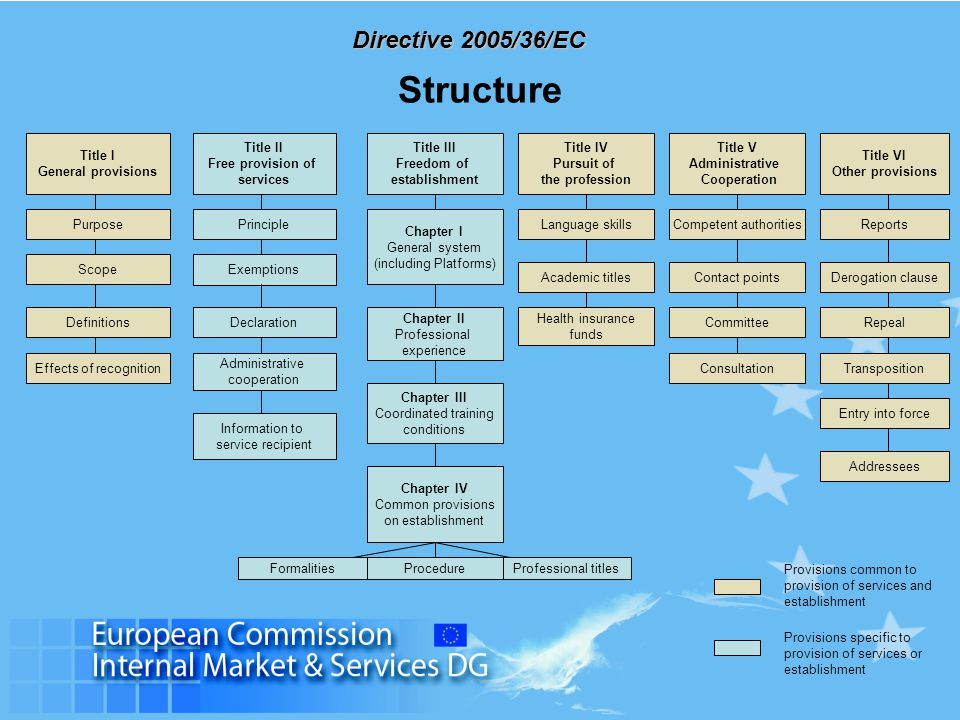 Structure Title I General provisions Title II