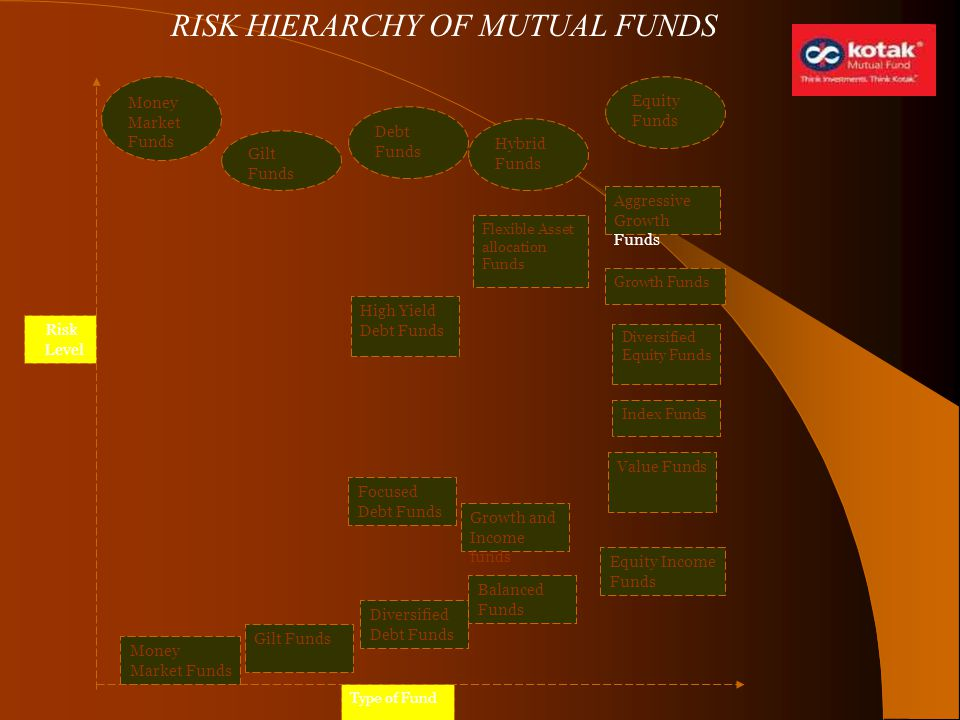 RISK HIERARCHY OF MUTUAL FUNDS