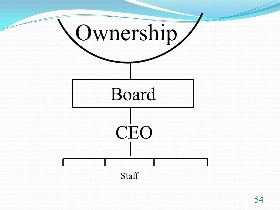 Ownership Board CEO Staff This Carver diagram shows the relationship