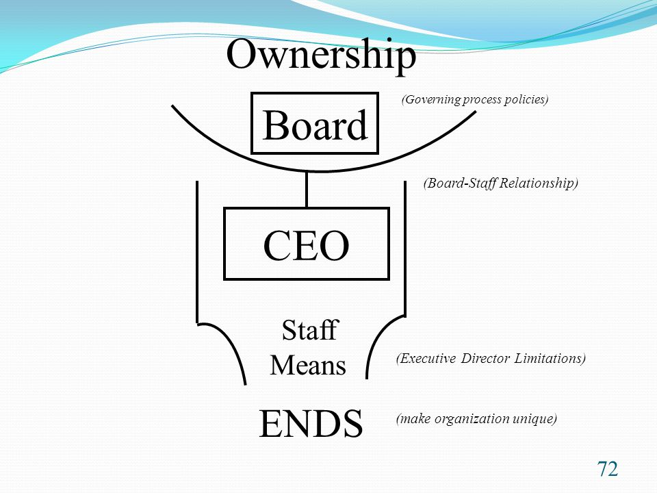 Ownership Board CEO ENDS Staff Means