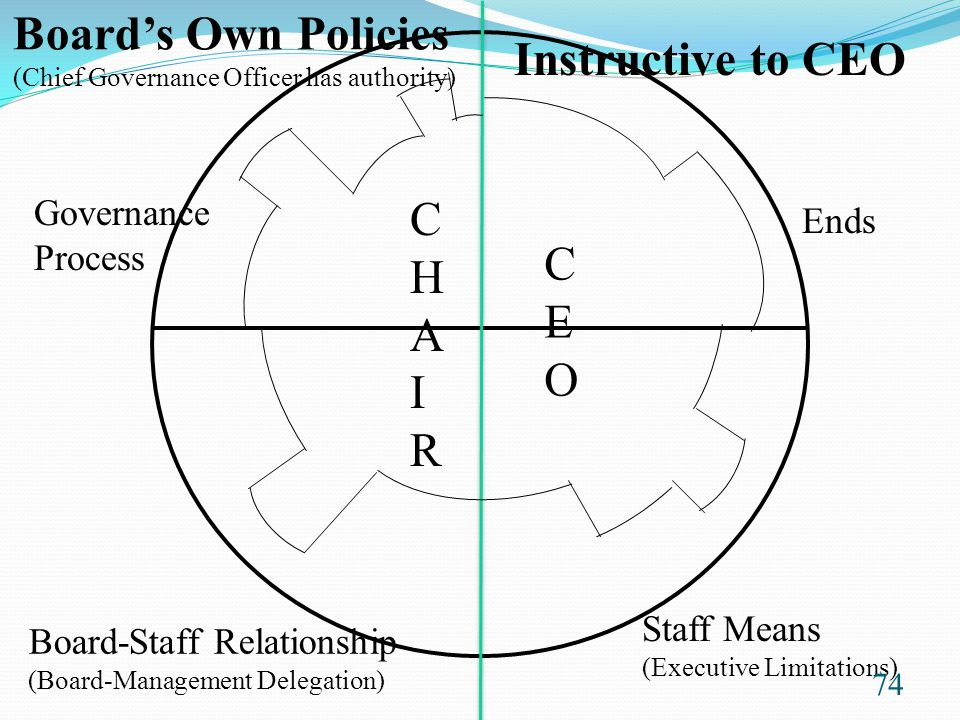 Board's Own Policies Instructive to CEO C H C A E I O R Governance