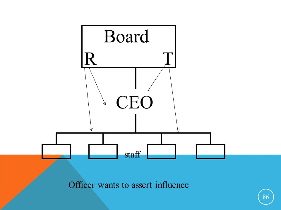 Board R T CEO staff Officer wants to assert influence