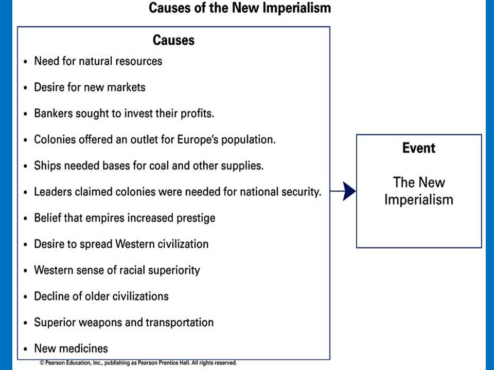 The New Imperialism: Section 1