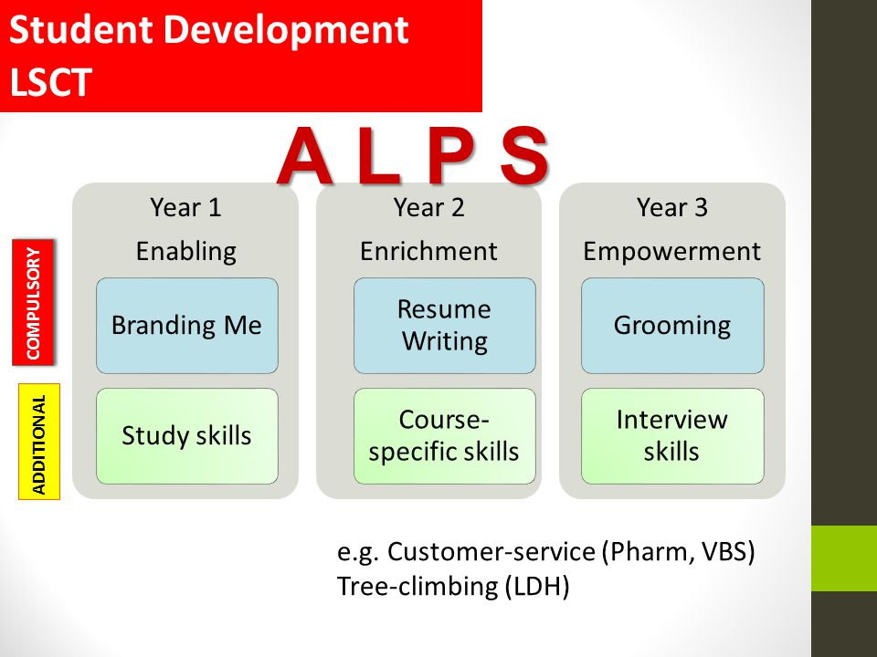 Course-specific skills