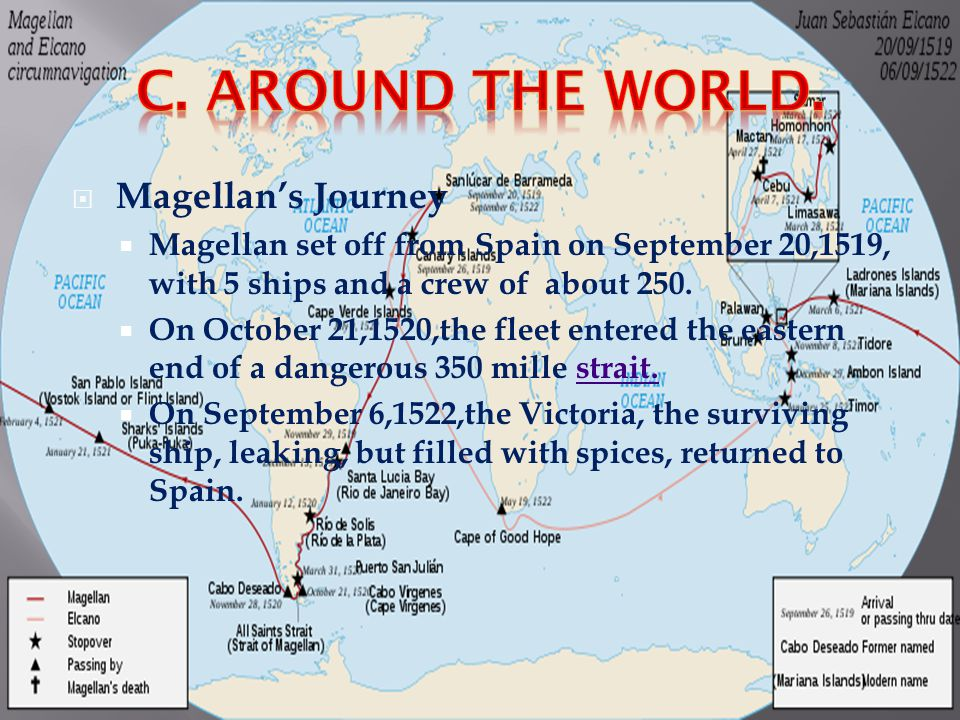 C. Around the World. Magellan's Journey