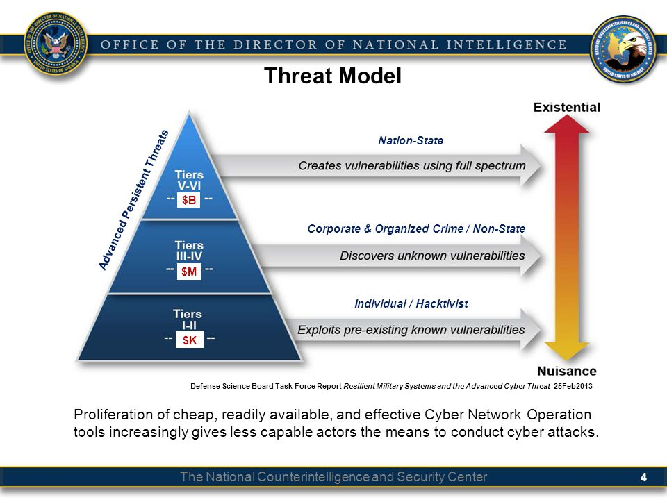 Classification Threat Model. Nation-State. Corporate & Organized Crime / Non-State. Individual / Hacktivist.