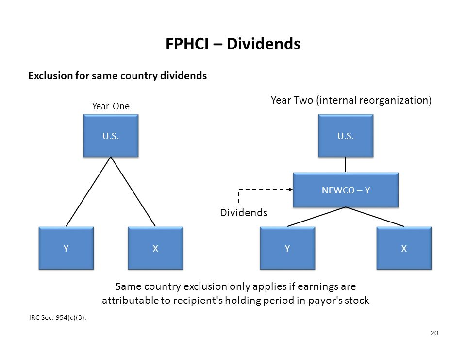 FPHCI – Dividends Exclusion for same country dividends