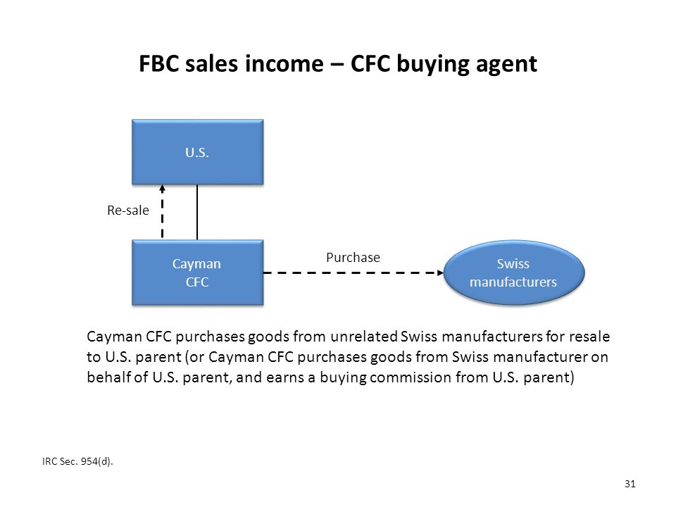 FBC sales income – CFC buying agent