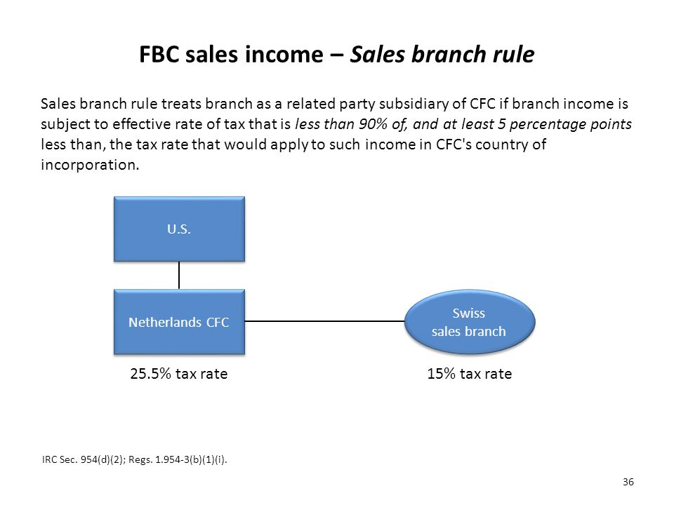 FBC sales income – Sales branch rule