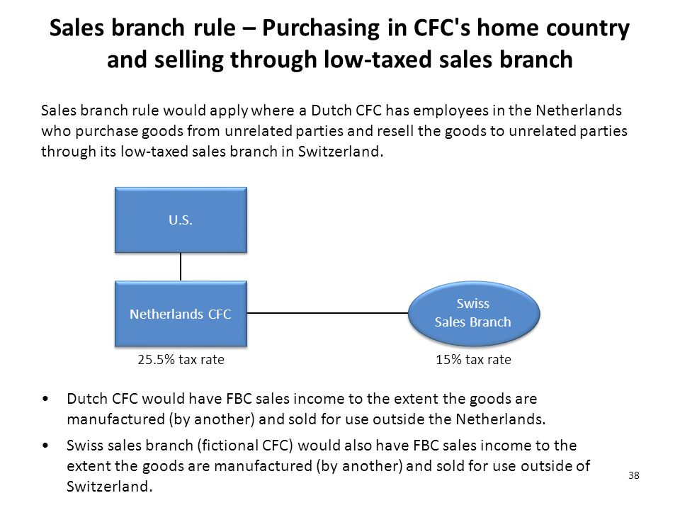 Sales branch rule – Purchasing in CFC s home country and selling through low-taxed sales branch