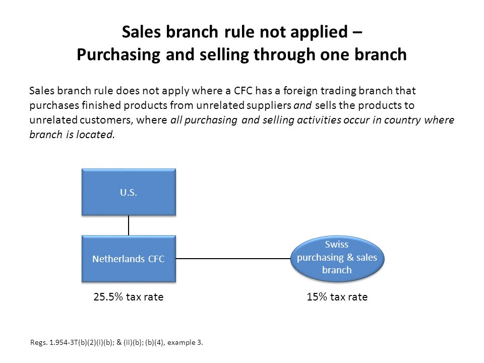 purchasing & sales branch