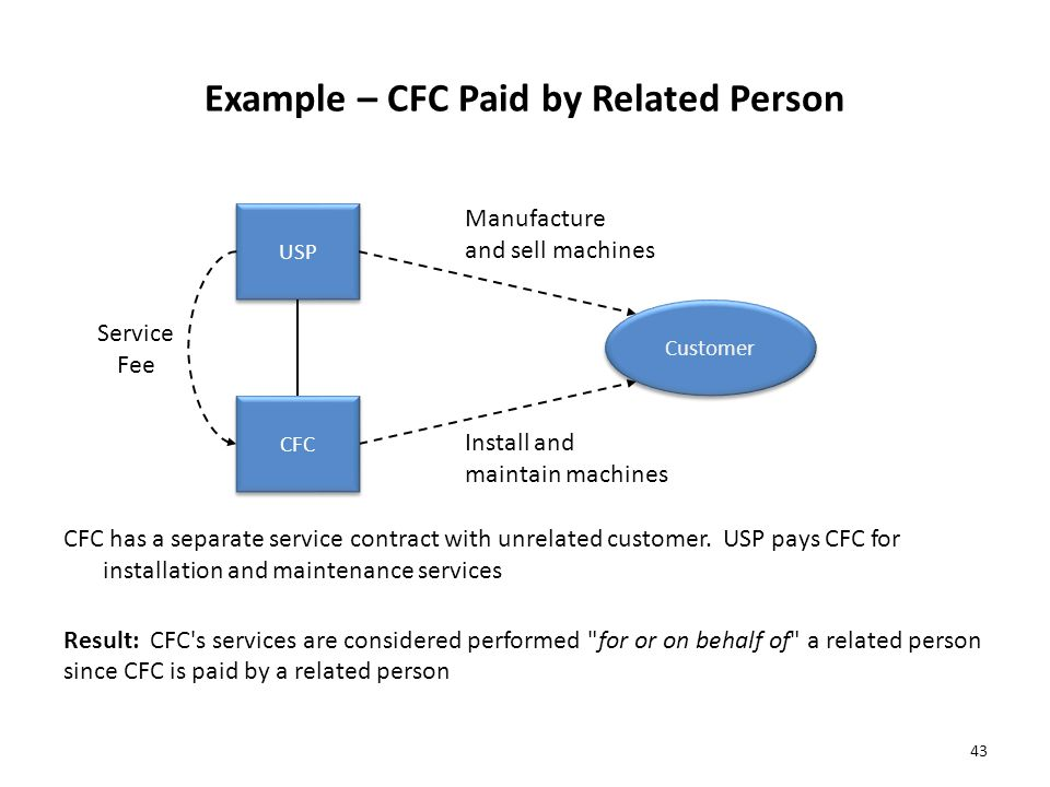 Example – CFC Paid by Related Person