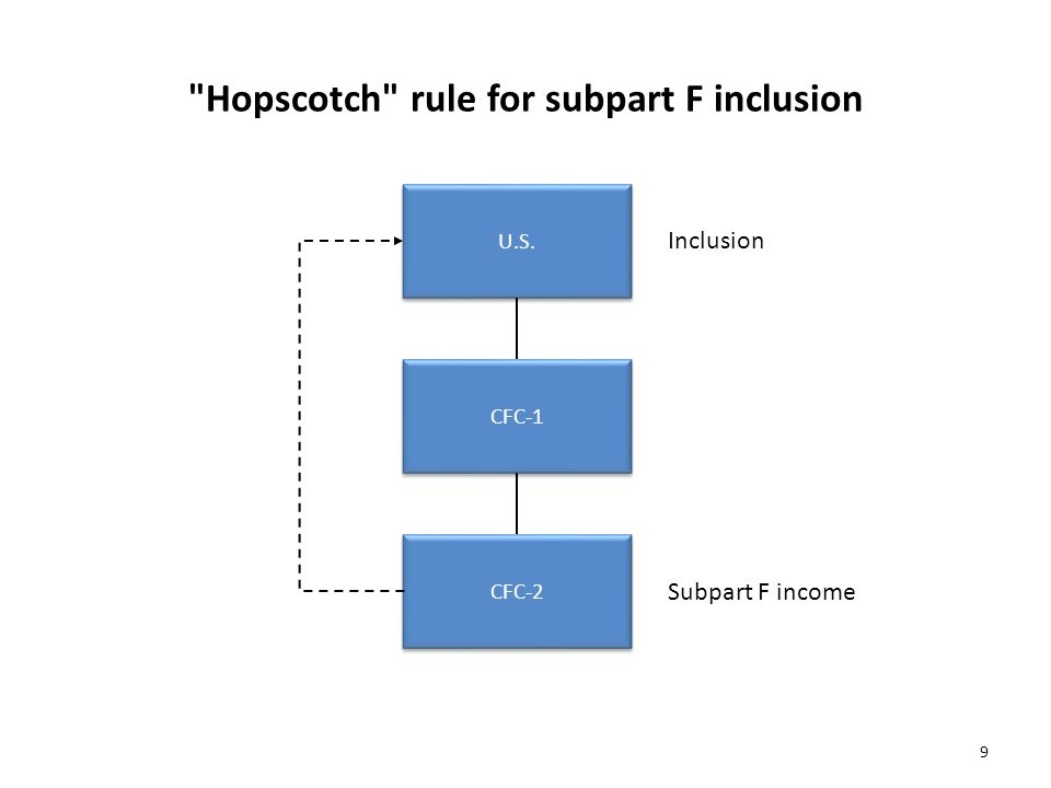 Hopscotch rule for subpart F inclusion